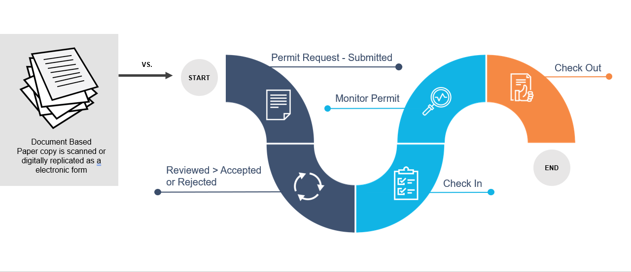 HammerTech   Process-Based System